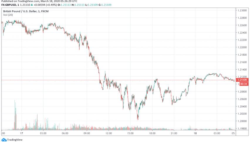 GBP/USD Improves, Trades Steady as Markets Increasingly Prefer US Dollar