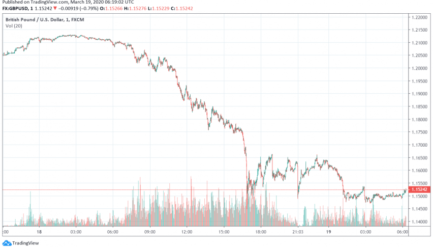 Weakness in GBP/USD Continues as Markets Remain Nervous About Coronavirus Impact