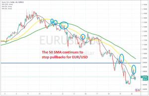 Another pullback higher is over for EUR/USD on the H4 chart