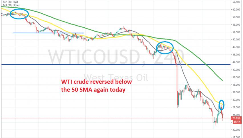 Crude Oil is heading down again