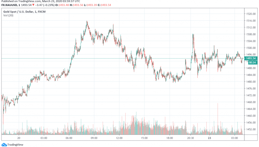 Gold Weakens as Markets Anticipate More Shutdowns