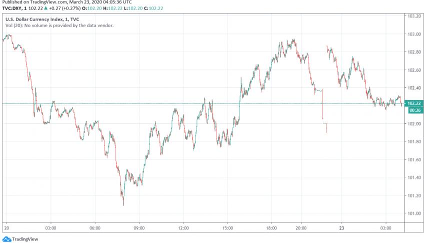 US Dollar Strengthens Over Prevailing Risk Aversion in Markets