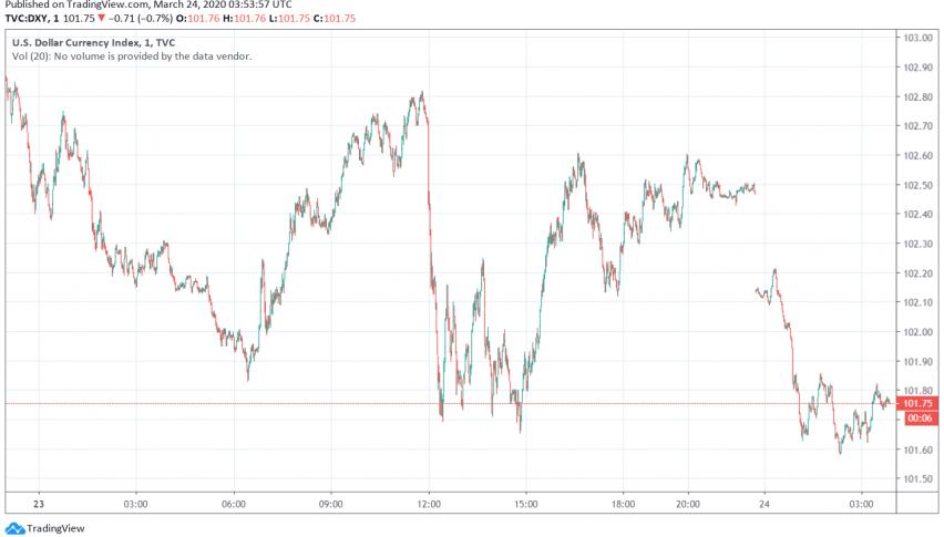 US Dollar Sees Slight Dip After Fed's Latest Stimulus Efforts