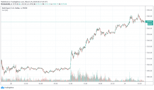 Gold Back in Favor as More Stimulus Measures Roll Out Around the World