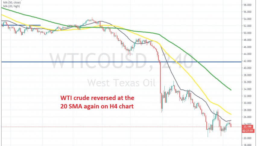 The 20 SMa keeps pushing crude Oil lower