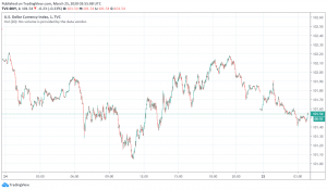 US Dollar Receives Some Relief, Snaps Weak Streak