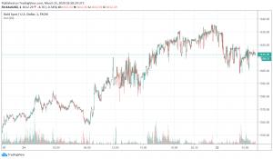 Safe Haven Appeal of Gold Back in Focus