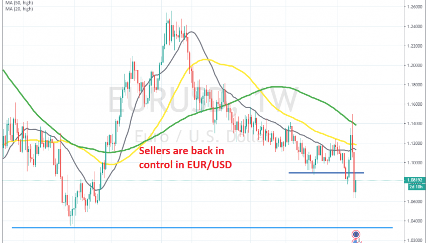 The previous support has turned into resistance now