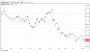 US Dollar Slips as Markets Worry About Rising Unemployment Due to Coronavirus