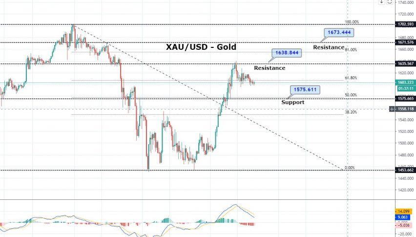 US $2.2 Trillion Relief Package Nears - What to Expect from Gold