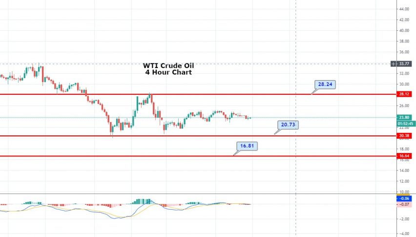 Crude Oil S Sideways Trading Range Continues Sell High Buy Low Forex News By Fx Leaders