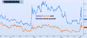 The spreads in European bond yields have narrowed