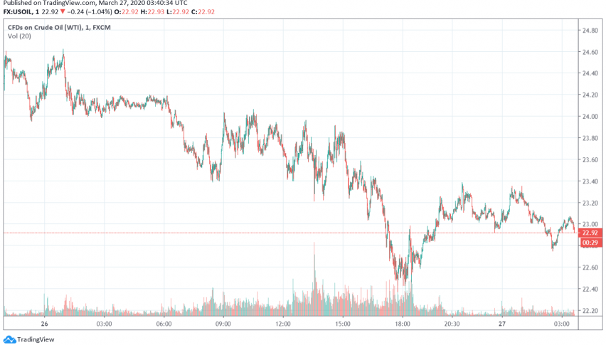 WTI Crude Oil Set for Weekly Gain of Around 3%