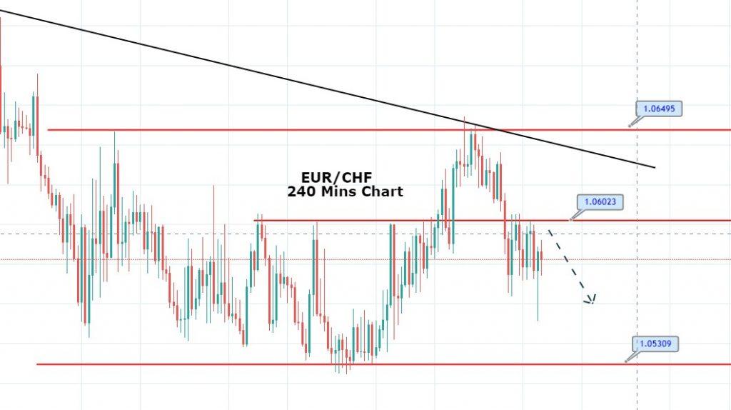 EUR/CHF's Choppy Session Continues - Quick Trade Idea
