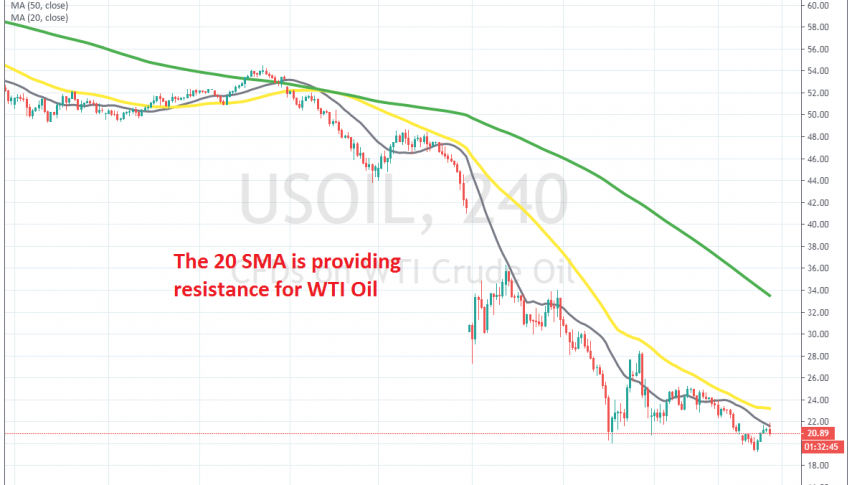 Crude Oil is turning back down at the 20 SMA