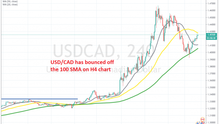 Now USD/CAD is facing the 50 SMA