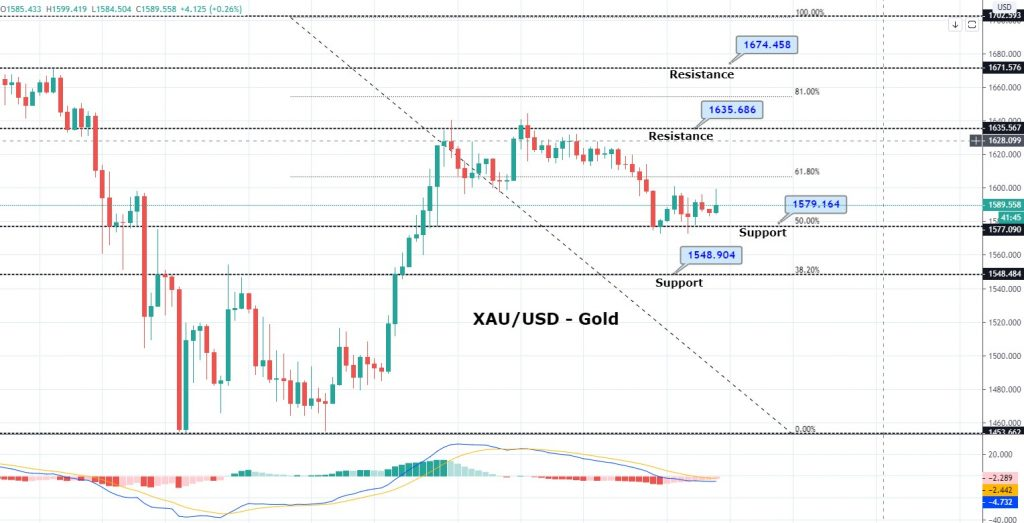 Safe-Haven Gold Trades Sideways Below $1,600 - What to Expect Next?