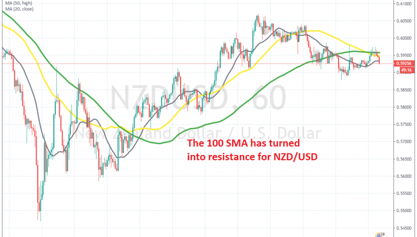 Seems like the trend might be changing for NZD/USD