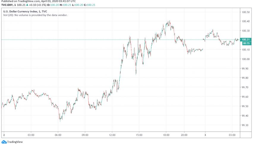 US Dollar Set for Around 2% Weekly Gain