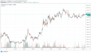 Gold Weakens After Rising on US Unemployment Data