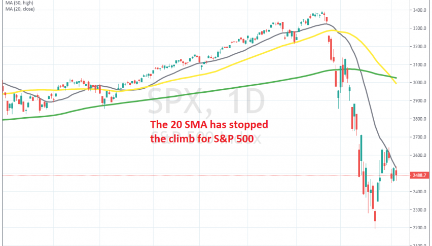 Buyers are not pushing higher, but they haven't given up