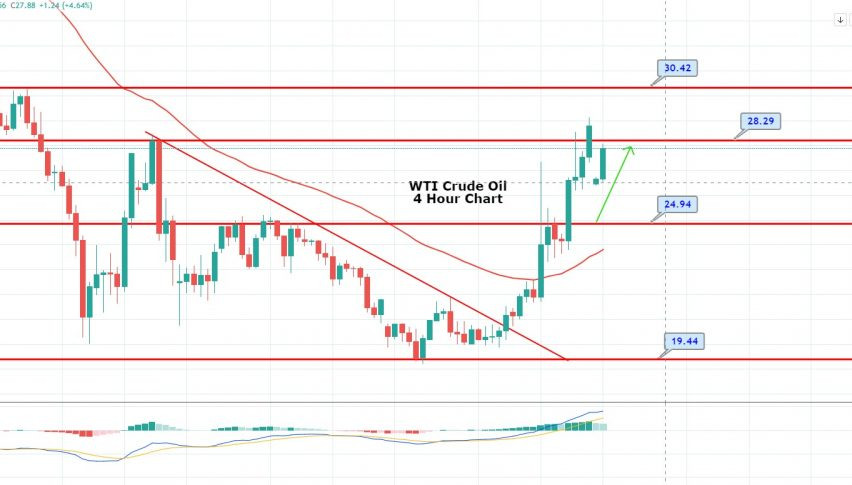 WTI Crude Oil Retests 28.30 - is it a Good Idea to Buy Here?