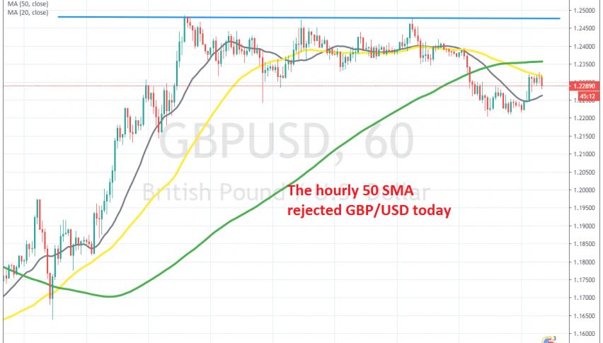 GBP/USD has turned down again now