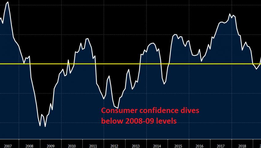Record low for Eurozone Sentix consumer confidence