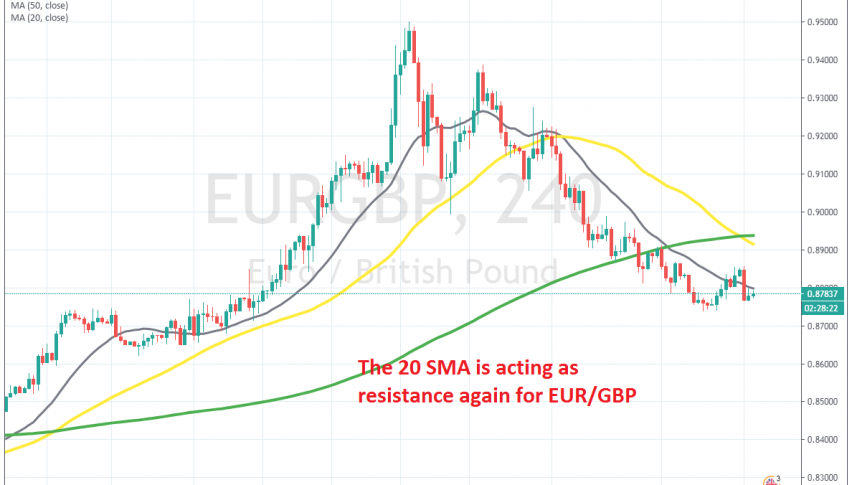 The downtrend is back on