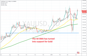 Gold is eyeing the previous highs