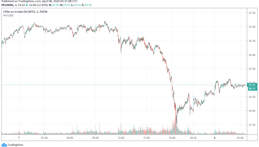 WTI Crude Oil Trying to Recover After Severe Losses