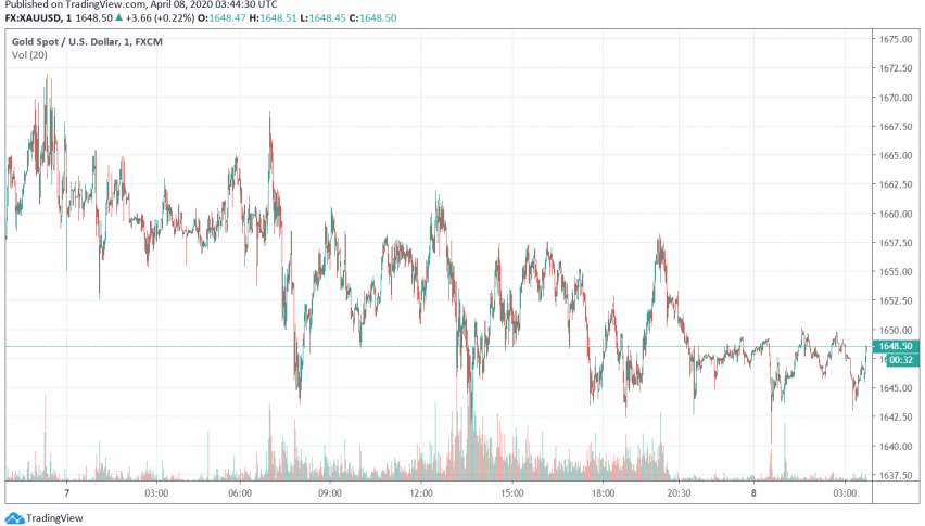 Gold Slides Down as Dollar Gains, Sentiment Improves