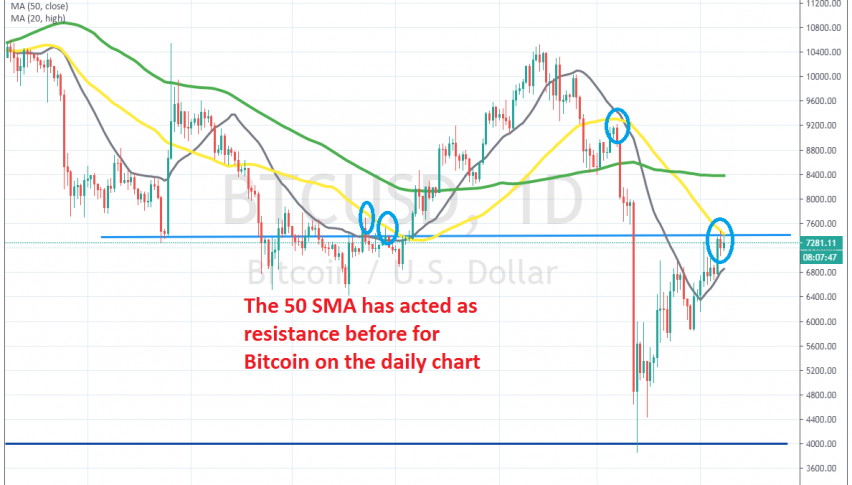 Is the retrace over for Bitcoin?