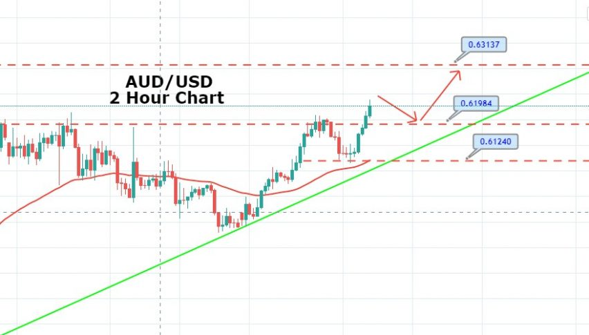 AUD/USD Retraces Back - Good time to Buy?