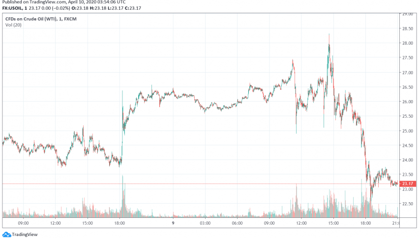 WTI Crude Oil Prices Slide Even After OPEC+ Agrees to Production Cuts