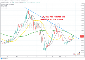 The 100 SMA is also adding strength to the resistance