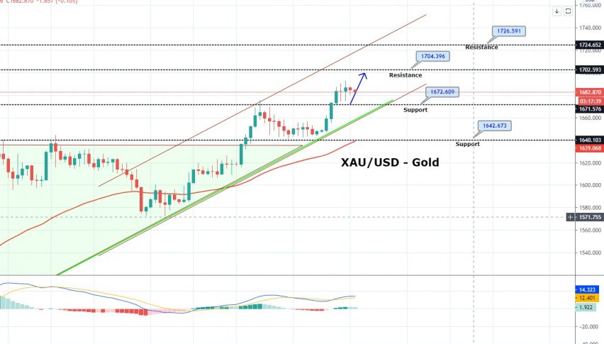 Gold's Bullish Bias Fades - What to Expect on Monday?