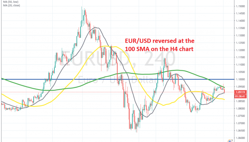 Now EUR/USD is facing the 20 SMA