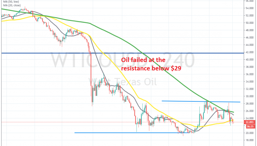 The pullback seems over for WTI crude Oil