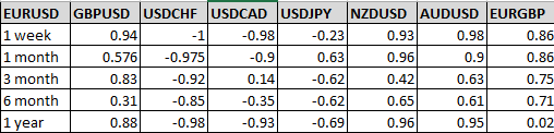 Correlation between EUR/USD and the other major pairs for different timeframes
