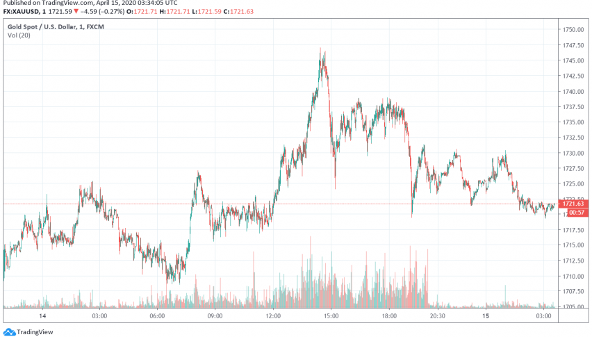 Gold Steady Above 7-Year High Over Global Economic Recession Fears
