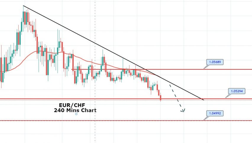 EUR/CHF Descending Triangle - is it a Good time to Short?