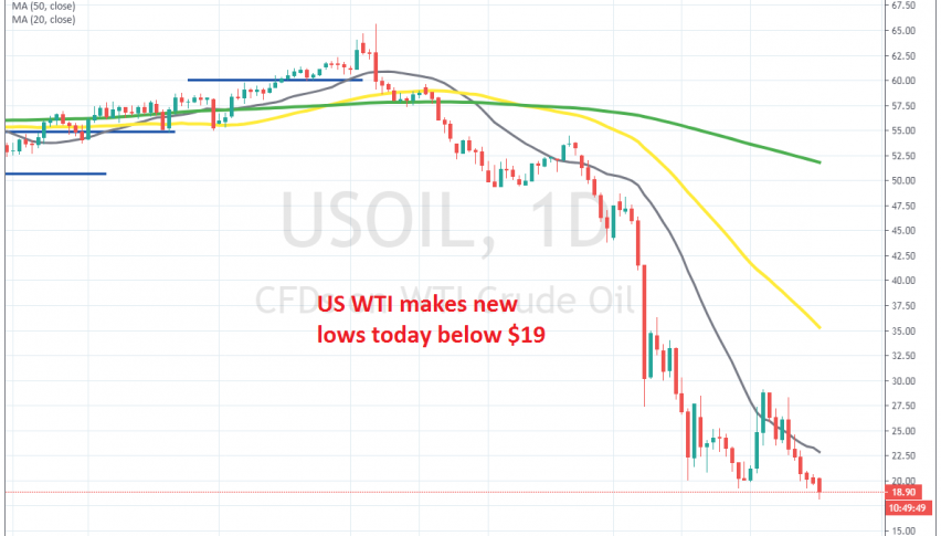 The downtrend continues for crude Oil