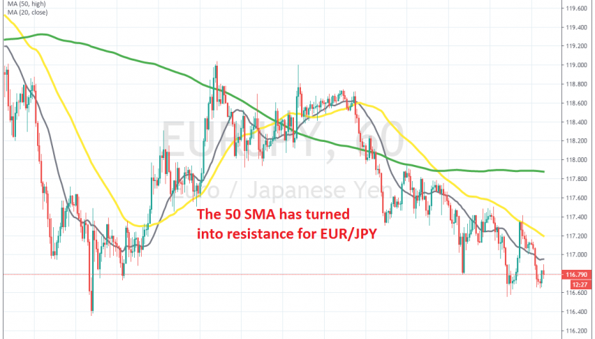 The retrace is over on the H1 chart