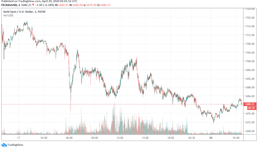 Gold Under Pressure Amid Expectations for US Economy to Reopen Soon