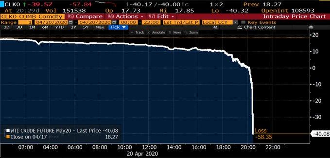 The Oil Price Plunge