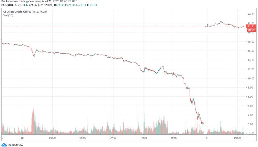 WTI Crude Oil Prices Edge Back Into Positive Territory