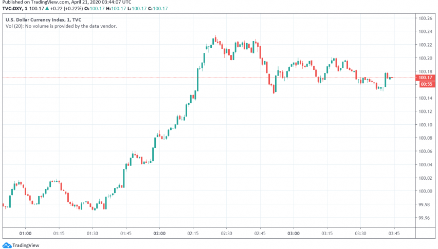 US Dollar Recovers After Dipping in Reaction to WTI Crude Oil Slipping Below 0