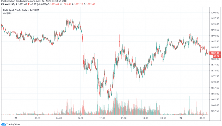 Gold Steady as Risk-off Sentiment Supports Dollar, Sends Equities Lower