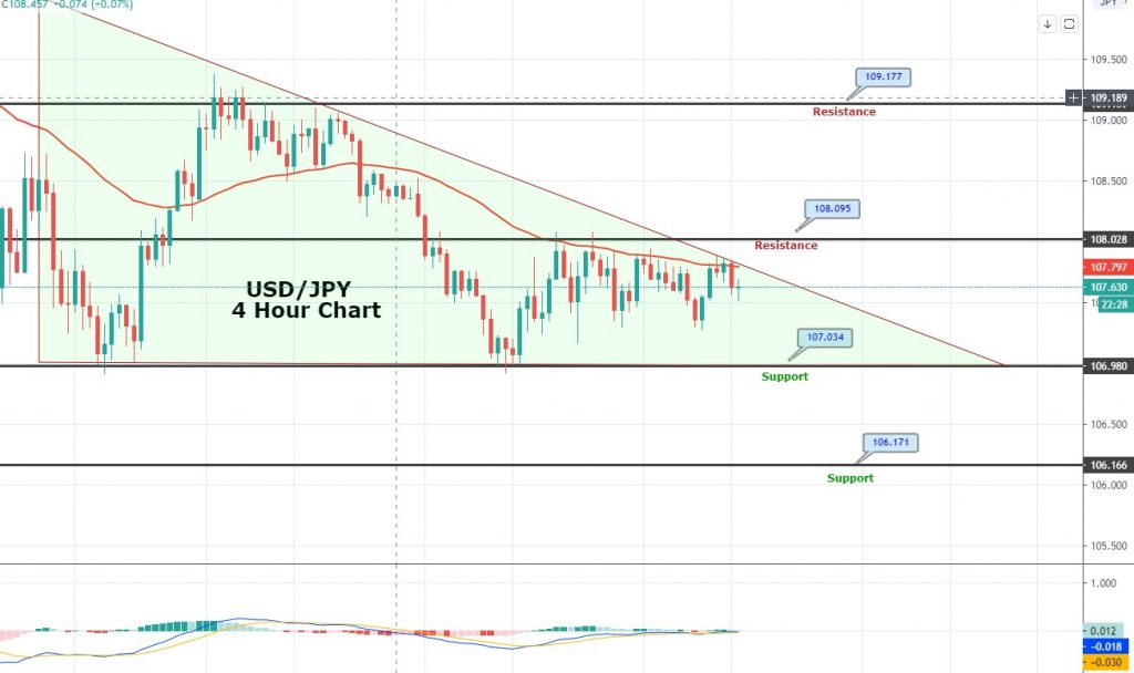 USD/JPY Dropped To 107.52 - Symmetric Triangle Pattern Intact